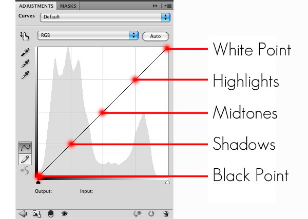 curves 1 Professional Retouching Tutorial: Using Curves in Photoshop (Part 3)
