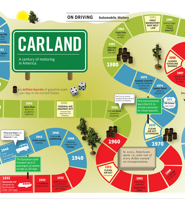 30 really informative and beautiful infographics