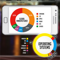 Smartphone Infographic – Smartphone Users By the Numbers